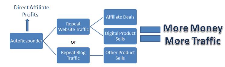 group affiliation and profitability
